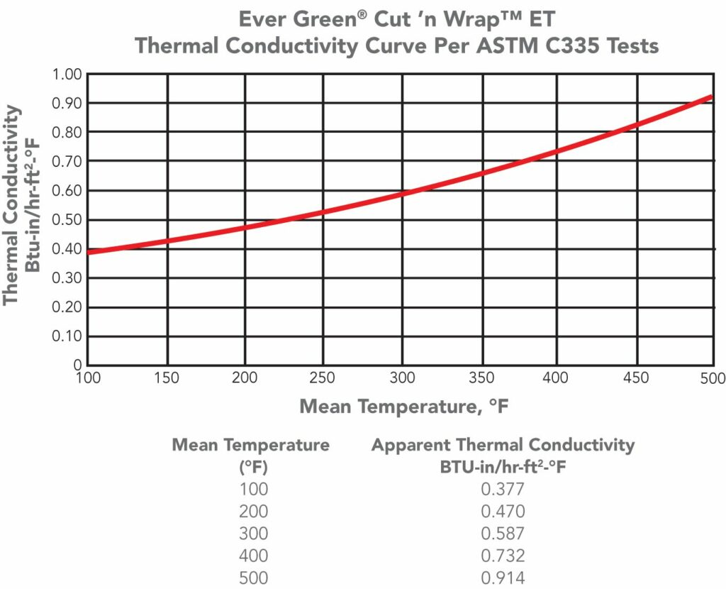Thermal Conductivity Performance