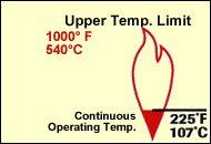 GOLDENGLAS Temperature